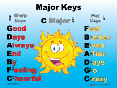 Major Keys Mnemonic Poster