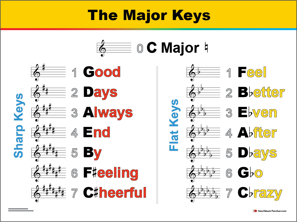 A Mnemonic for Memorizing the Major Keys