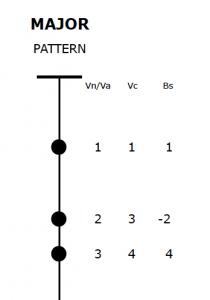 Major Pattern